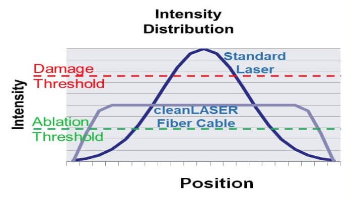 how does laser cleaning work